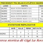 Milan-Atletico Madrid, la tradizione vede i rossoneri favoriti
